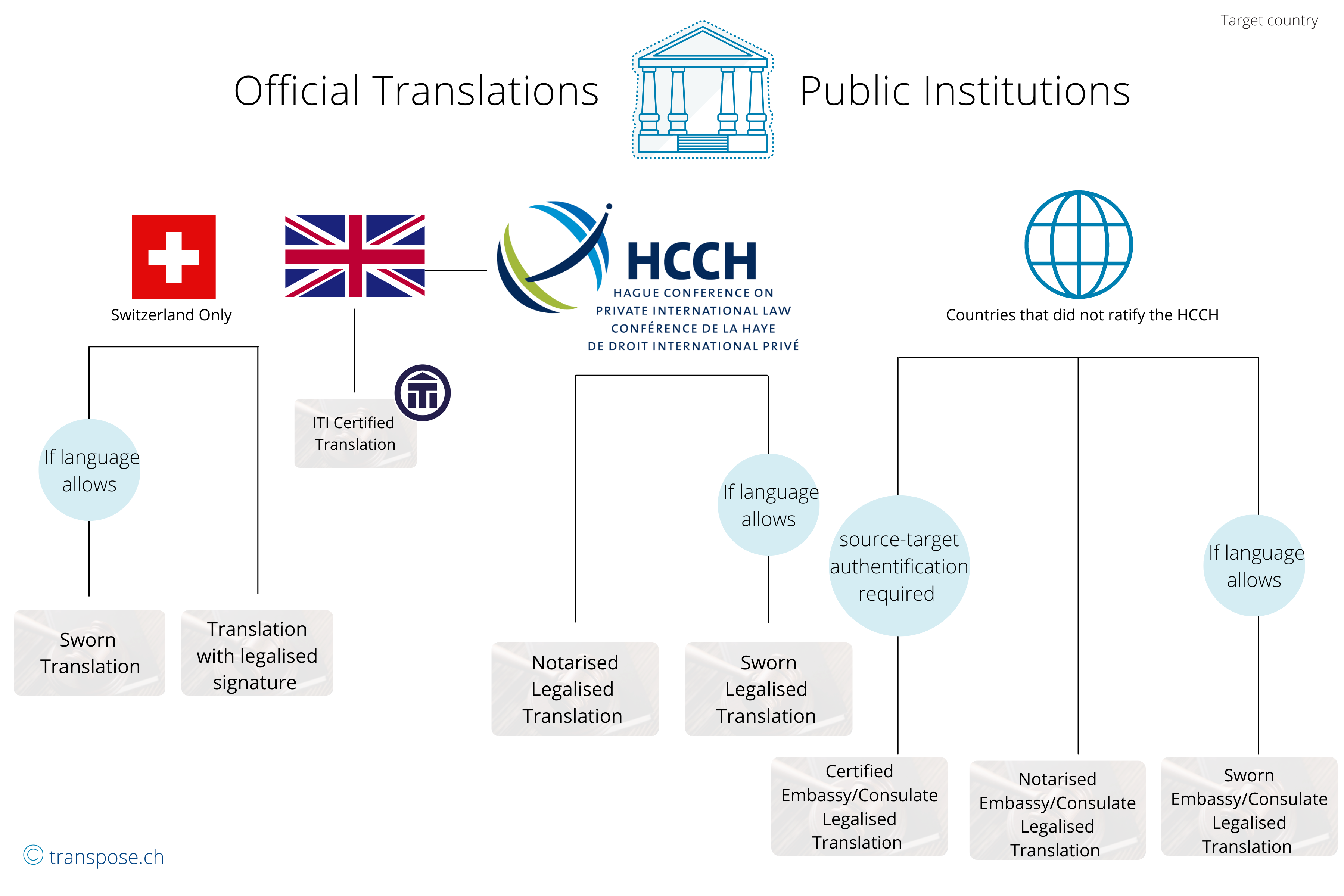 Official translations for public institutions Switzerland United Kingdom Hague conference on private international law conference de la Haye de droit international privé countries ratified ITI certified translation sworn with legalized signature notarized certified embassy consulate closing